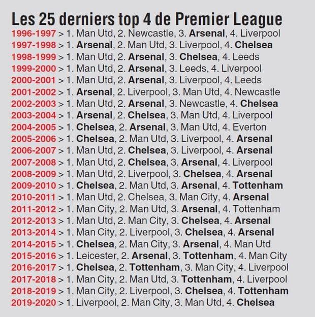 Premier League,transferts, news,... - Page 11 601adaccd8ad5844d1cd4bc1